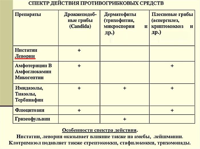 Спектр действия препарата