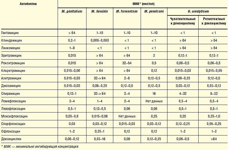 Лечение генитального микоплазмоза