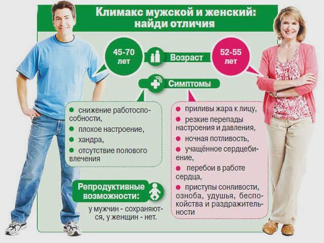 Отличия мужского климакса от женского