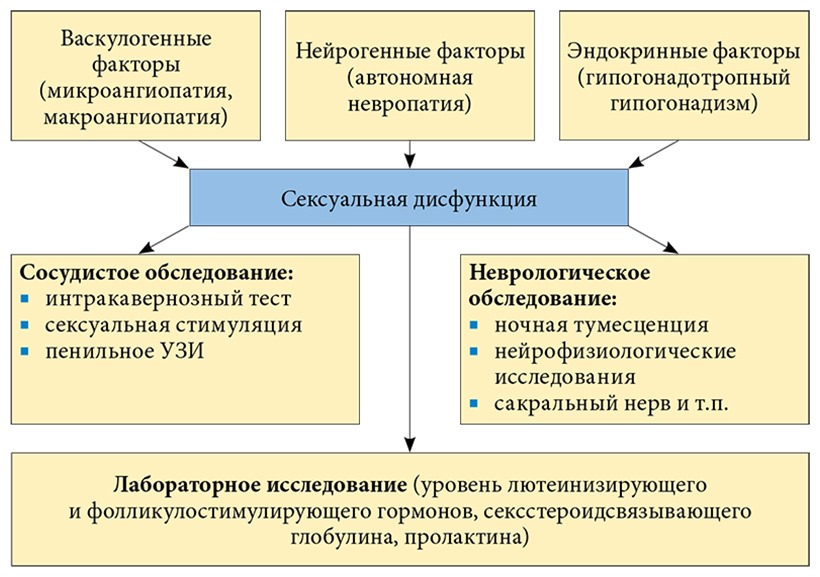 Факторы риска ЭД