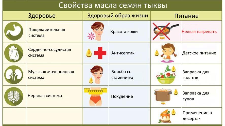 масло семян тыквы в гинекологии