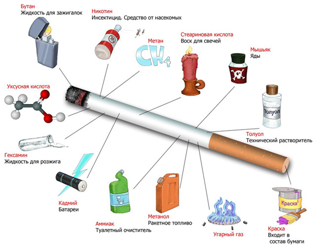 Вещества, которые входят в состав сигареты
