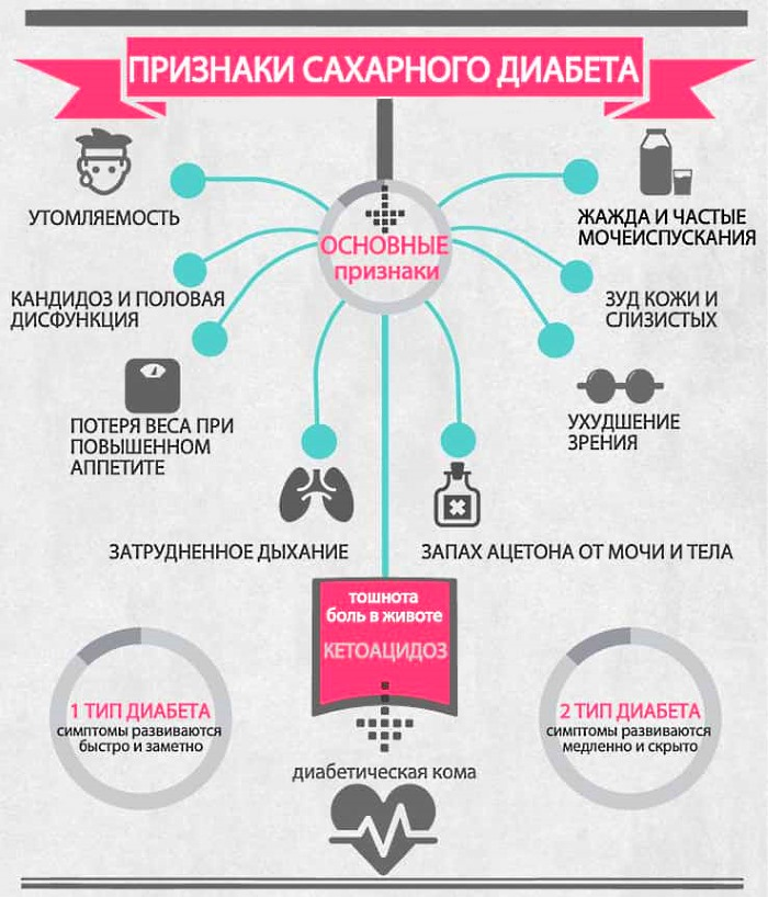 Диабет и его признаки симптомы