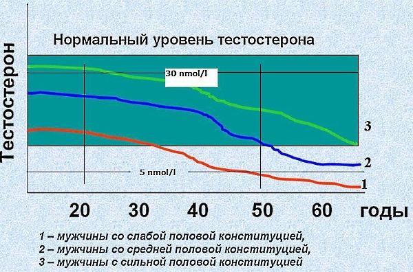 Изменение тестостерона с возрастом